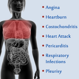 Chest Pain in Women_Chest Pain